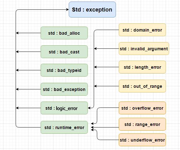 C++ 异常的层次结构
