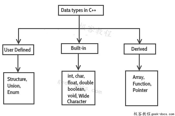 C++ 数据类型