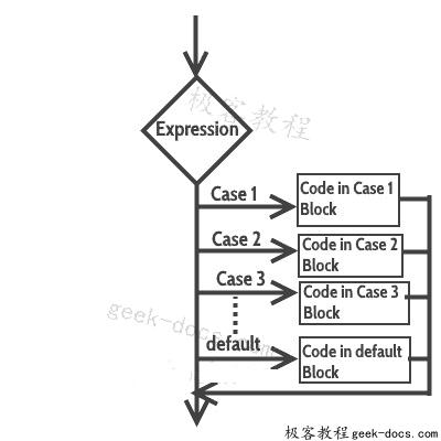 C++ switch-case语句