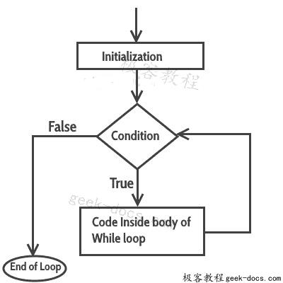 C++ while循环