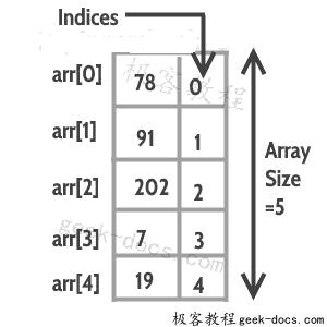 C++ 数组