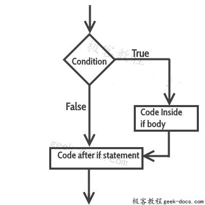 C++ if语句