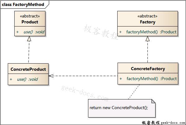 工厂方法模式