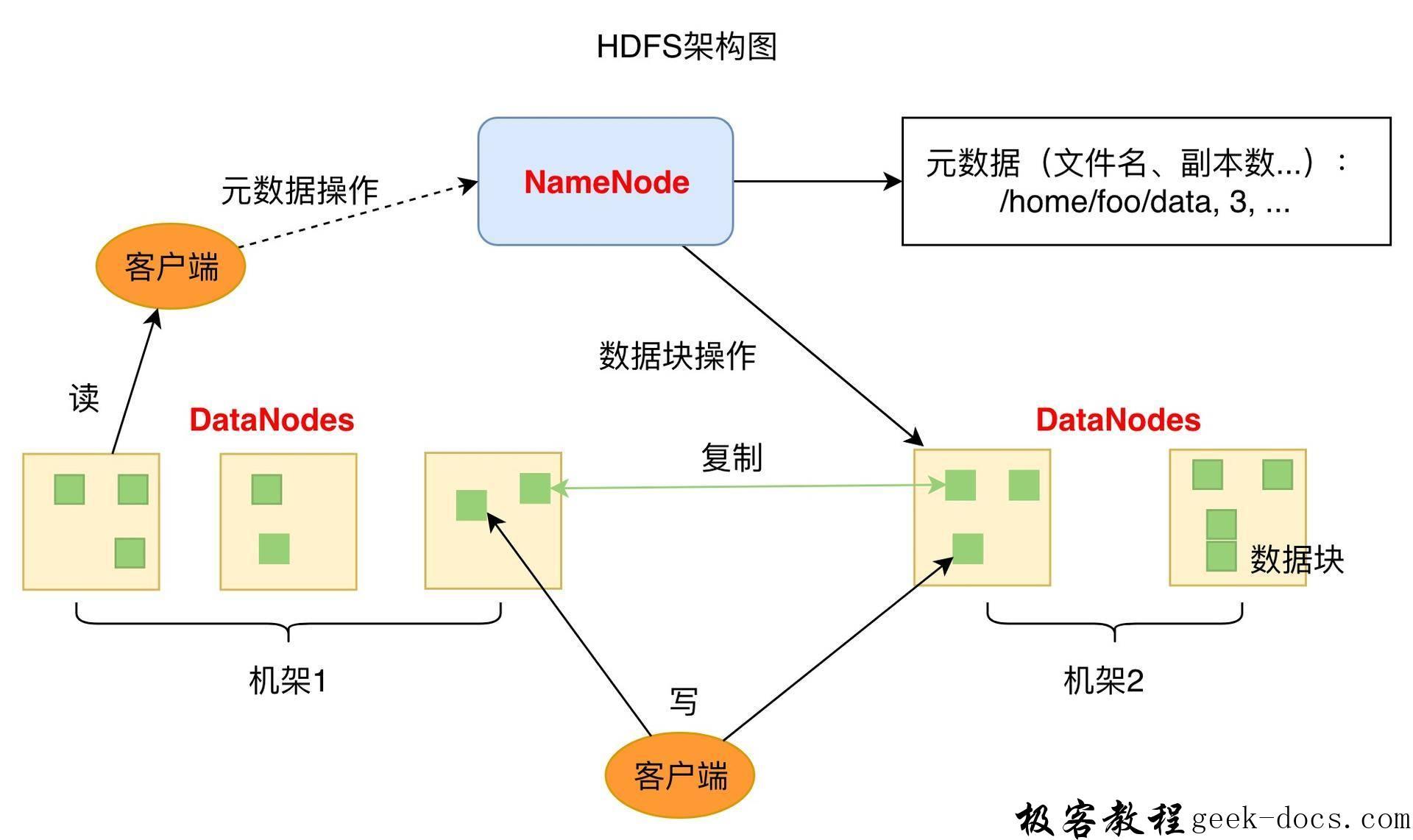 HDFS简介