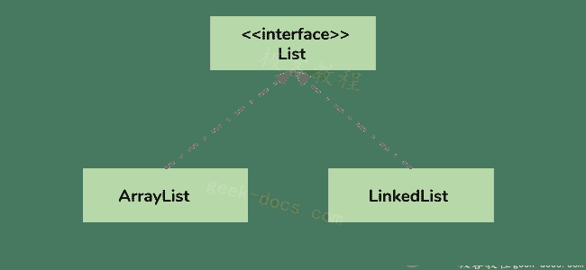 Java 集合 ArrayList集合框架