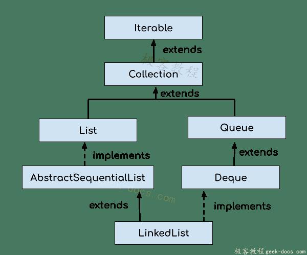 Java 集合 LinkedList