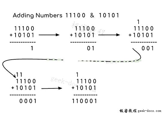 Java 实例 相加两个二进制数