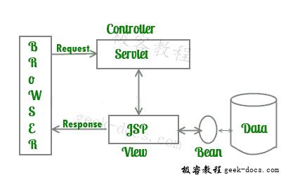 JSP 教程