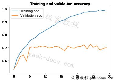 Keras 如何训练小数据集
