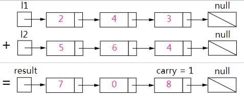 LeetCode 2.两数相加