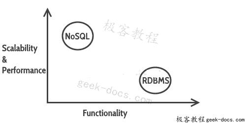 NoSQL 数据库简介