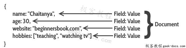 MongoDB教程