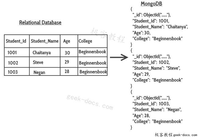 关系数据库映射到 MongoDB