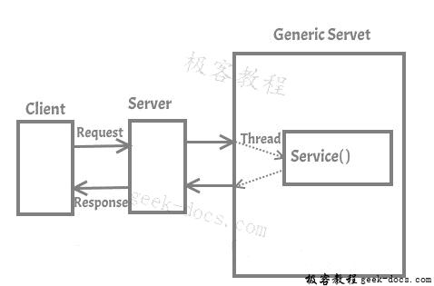 Servlet API