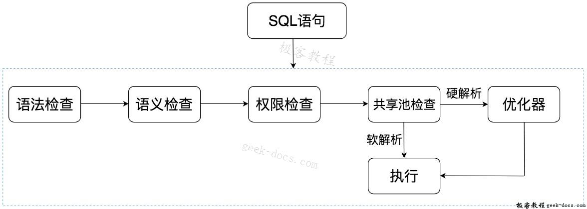 SQL 语句是如何执行的