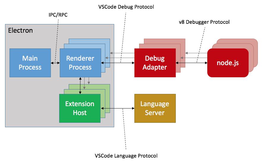 VSCode 插件架构