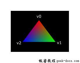 Vulkan Shader Modules